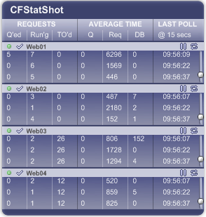 CFStatShot watching multiple Coldfusion servers